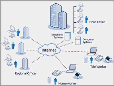 Virtual Ip Pbx Virtual Hosted Ip Pbx Telecommunications